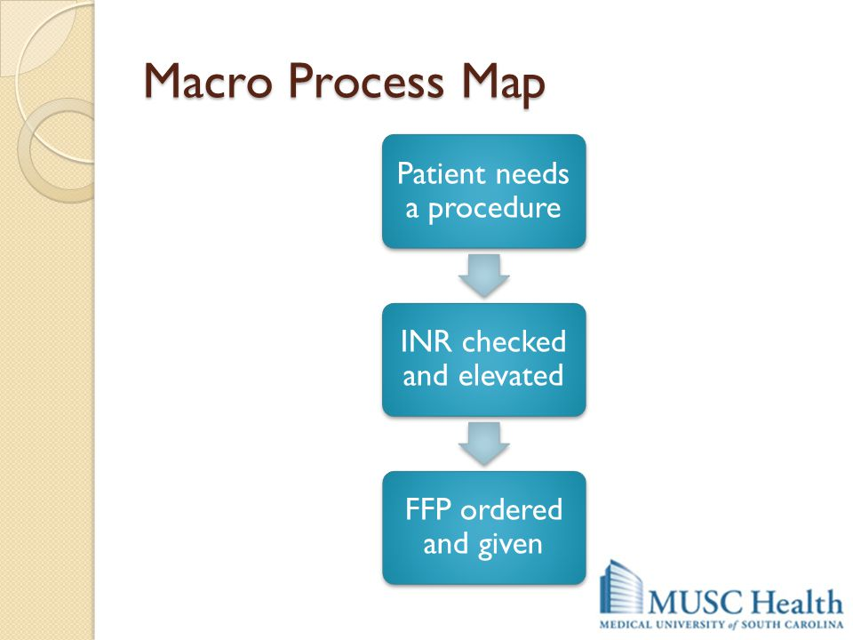 Macro Process Map Patient needs a procedure INR checked and elevated FFP ordered and given