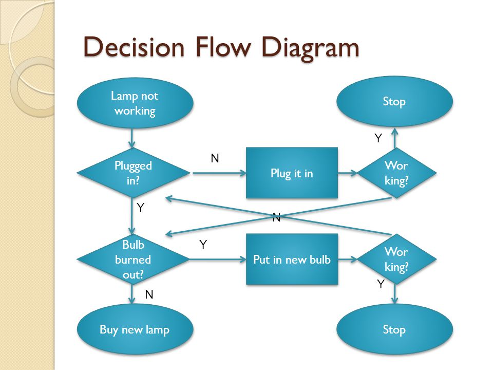 Decision Flow Diagram Lamp not working Plugged in.