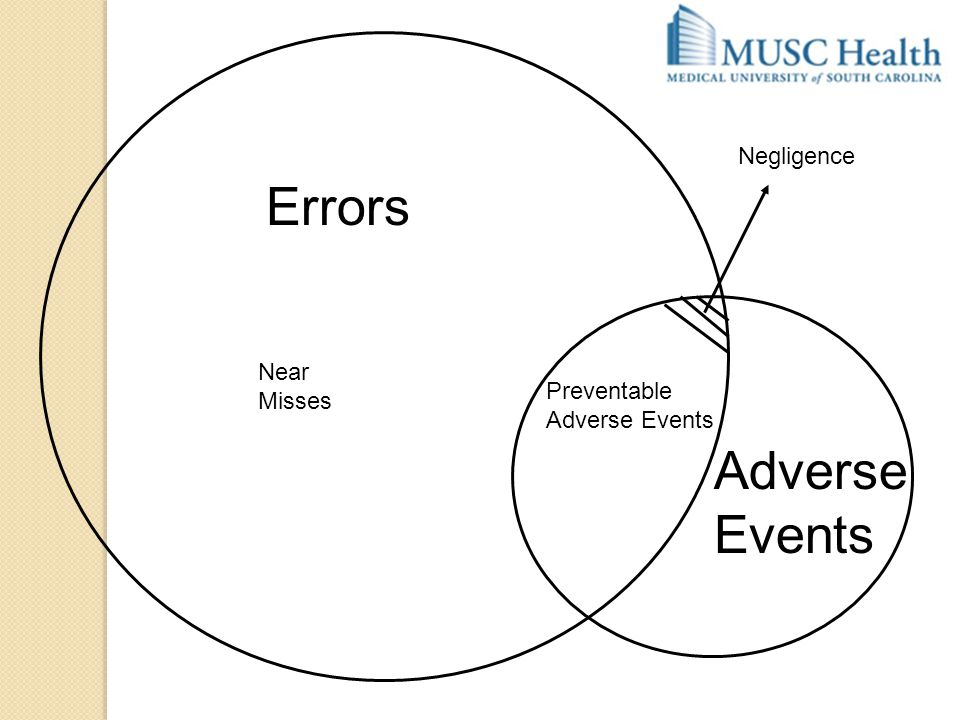 Errors Adverse Events Preventable Adverse Events Near Misses Negligence