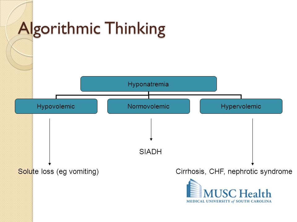 Algorithmic Thinking Solute loss (eg vomiting) SIADH Cirrhosis, CHF, nephrotic syndrome Hyponatremia HypovolemicNormovolemicHypervolemic