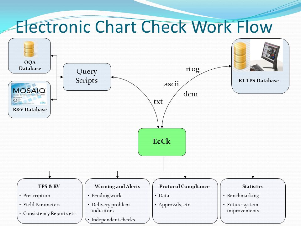 Electronic Chart Check Work Flow RT TPS Database OQA Database R&V Database Query Scripts dcm rtog ascii txt EcCk TPS & RV Prescription Field Parameters Consistency Reports etc Warning and Alerts Pending work Delivery problem indicators Independent checks Protocol Compliance Data Approvals, etc Statistics Benchmarking Future system improvements