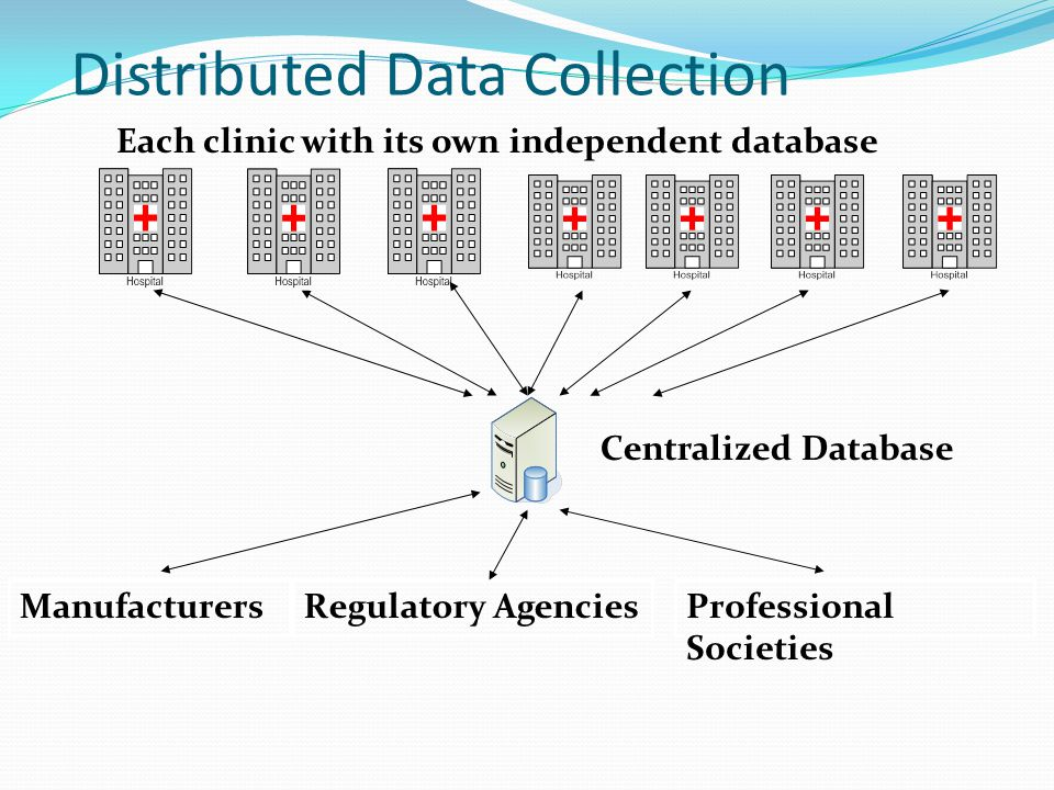 Distributed Data Collection Each clinic with its own independent database Centralized Database ManufacturersRegulatory AgenciesProfessional Societies