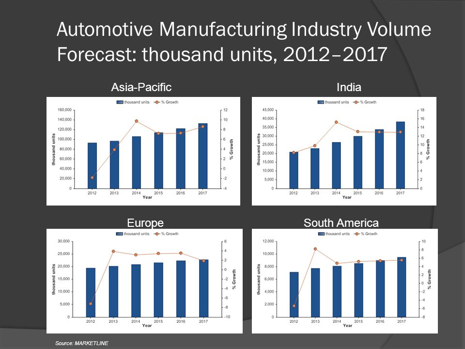 Automotive Manufacturing Industry Volume Forecast: thousand units, 2012–2017 Asia-PacificIndia EuropeSouth America Source: MARKETLINE