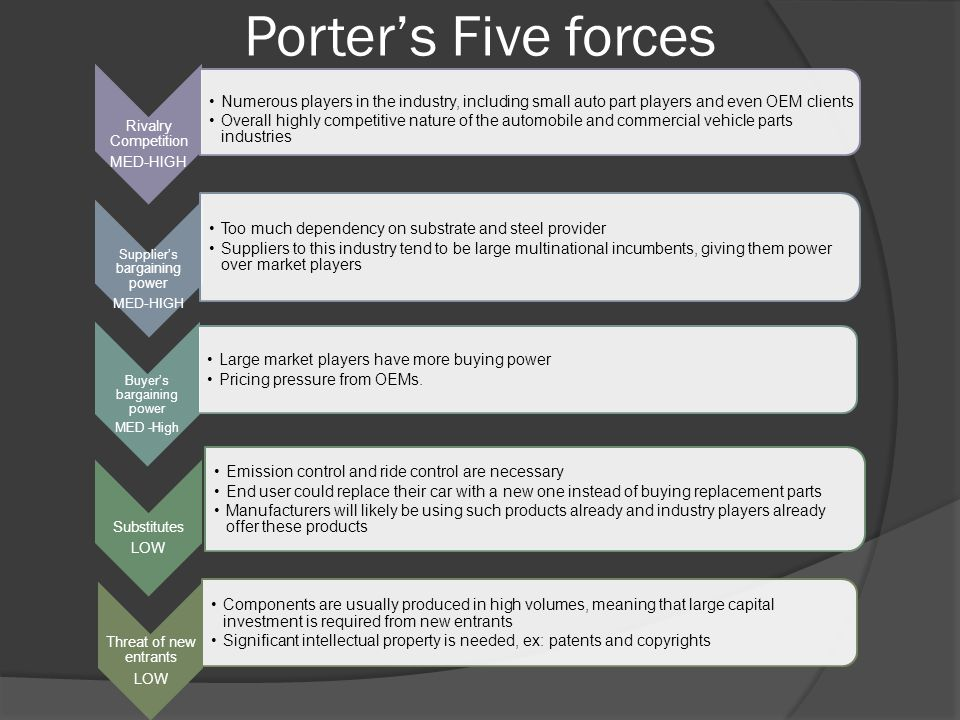 Porter's Five forces Rivalry Competition MED-HIGH Numerous players in the industry, including small auto part players and even OEM clients Overall highly competitive nature of the automobile and commercial vehicle parts industries Supplier's bargaining power MED-HIGH Too much dependency on substrate and steel provider Suppliers to this industry tend to be large multinational incumbents, giving them power over market players Buyer's bargaining power MED -High Large market players have more buying power Pricing pressure from OEMs.