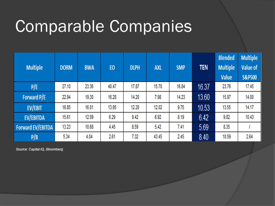 Comparable Companies Source: Capital IQ, Bloomberg