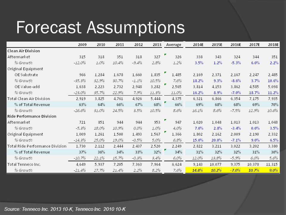 Forecast Assumptions Source: Tenneco Inc K, Tenneco Inc K