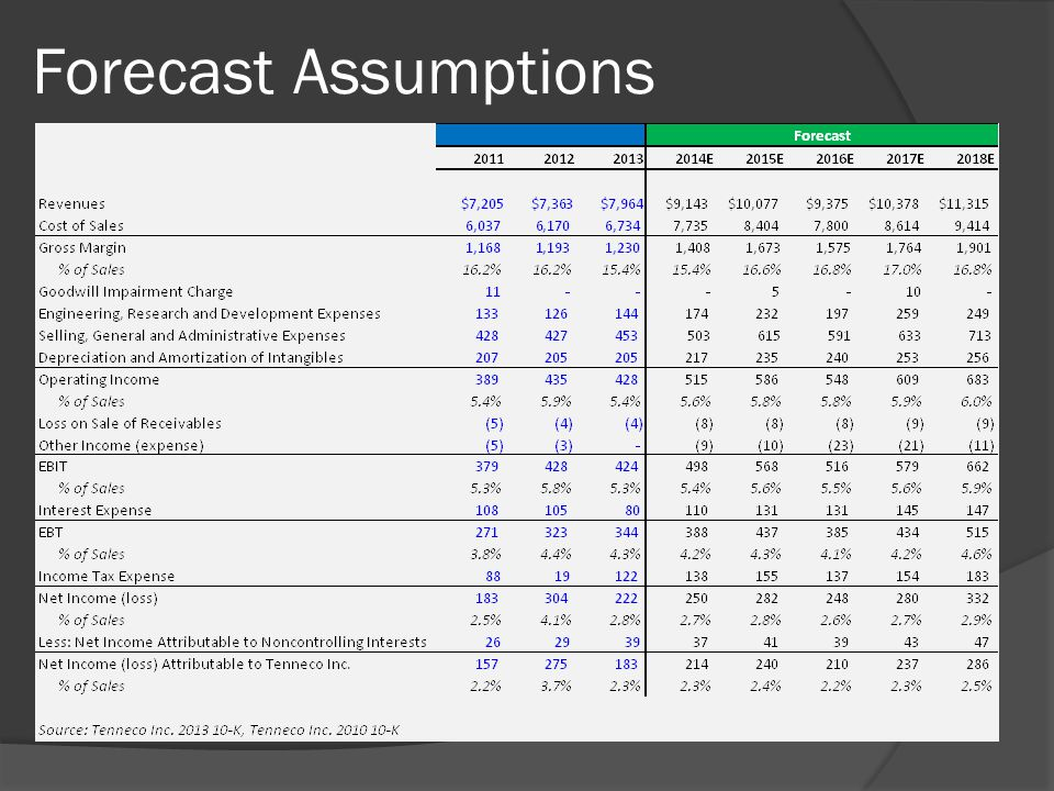Forecast Assumptions
