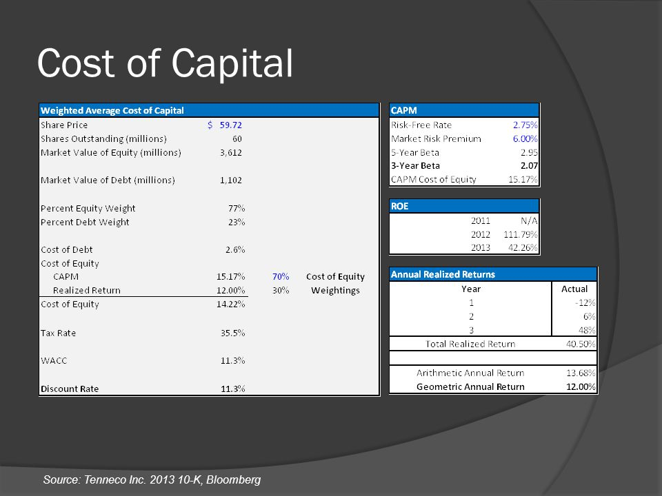 Cost of Capital Source: Tenneco Inc. 2013 10-K, Bloomberg