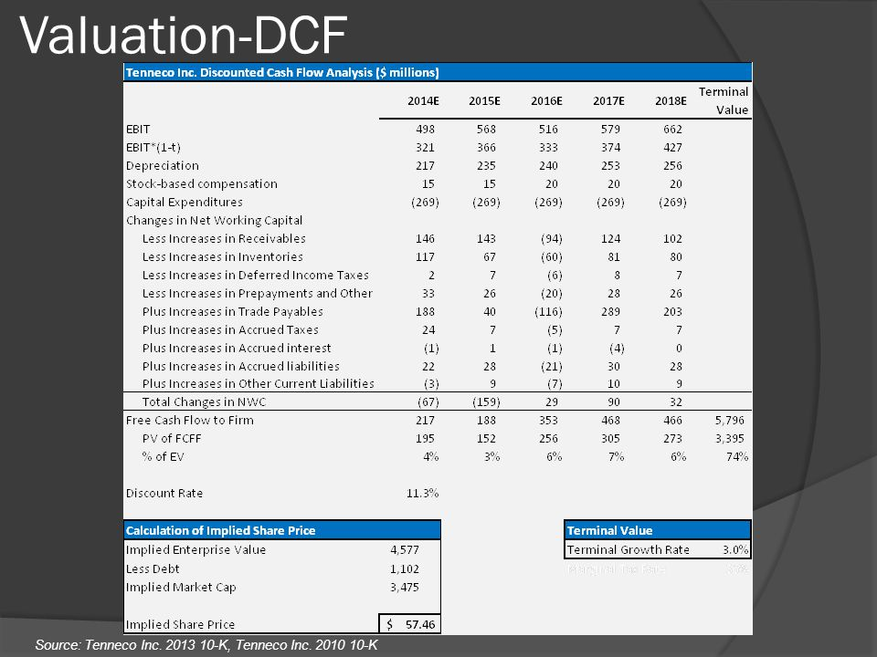 Valuation-DCF Source: Tenneco Inc K, Tenneco Inc K