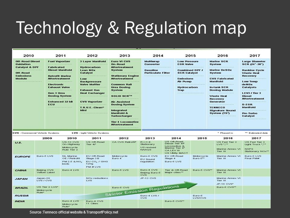 Technology & Regulation map Technology Roadmap Source :Tenneco official website & TransportPolicy.net