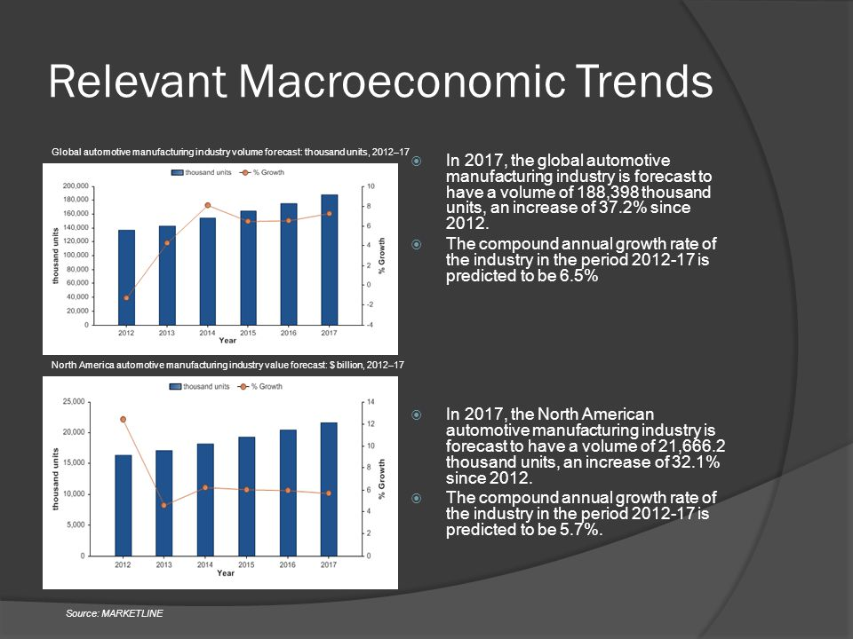 Relevant Macroeconomic Trends  In 2017, the global automotive manufacturing industry is forecast to have a volume of 188,398 thousand units, an increase of 37.2% since 2012.