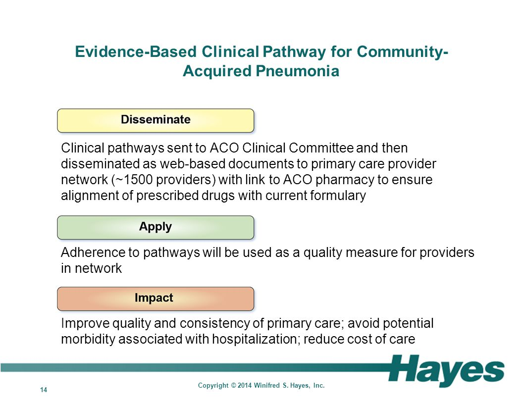 14 Copyright © 2014 Winifred S. Hayes, Inc. Evidence-Based Clinical Pathway for Community- Acquired Pneumonia Clinical pathways sent to ACO Clinical C