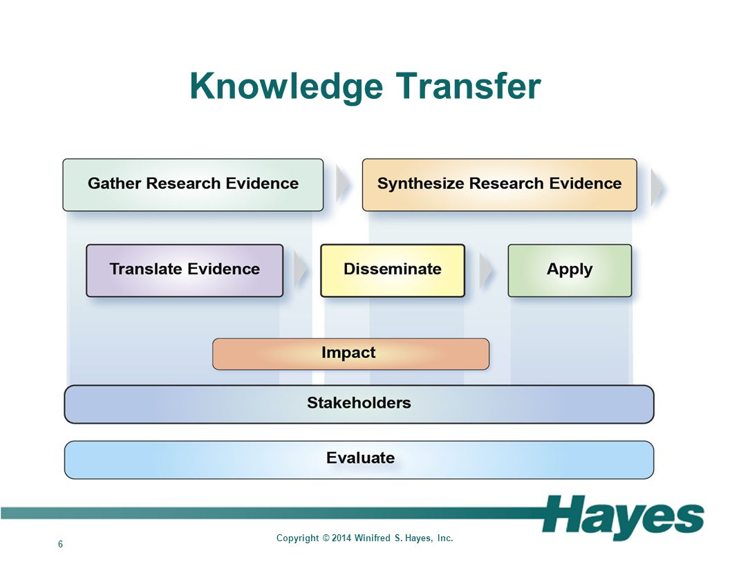 6 Copyright © 2014 Winifred S. Hayes, Inc. Knowledge Transfer