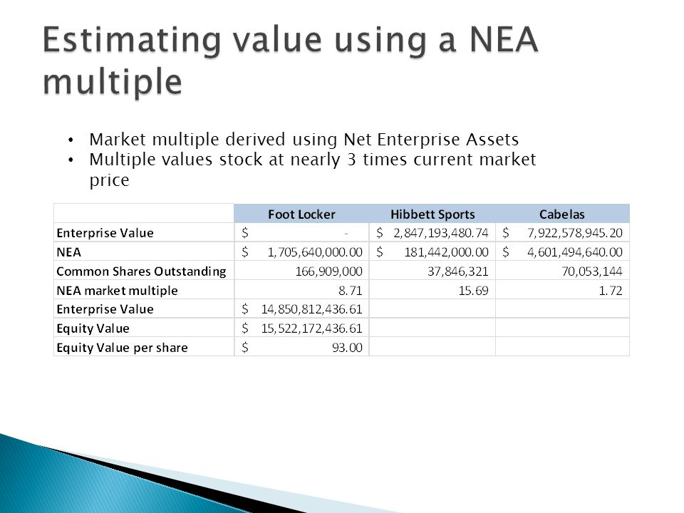 Market multiple derived using Net Enterprise Assets Multiple values stock at nearly 3 times current market price