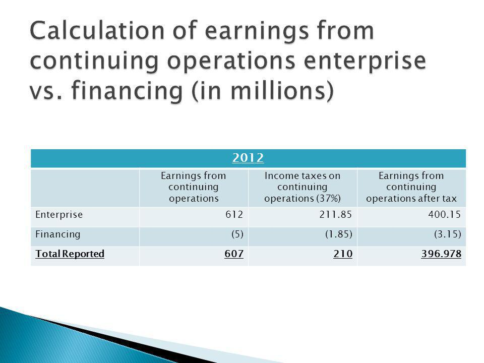2012 Earnings from continuing operations Income taxes on continuing operations (37%) Earnings from continuing operations after tax Enterprise Financing(5)(1.85)(3.15) Total Reported