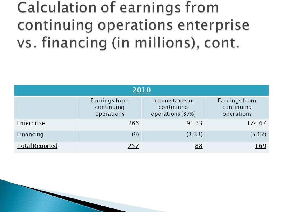 2010 Earnings from continuing operations Income taxes on continuing operations (37%) Earnings from continuing operations Enterprise Financing(9)(3.33)(5.67) Total Reported