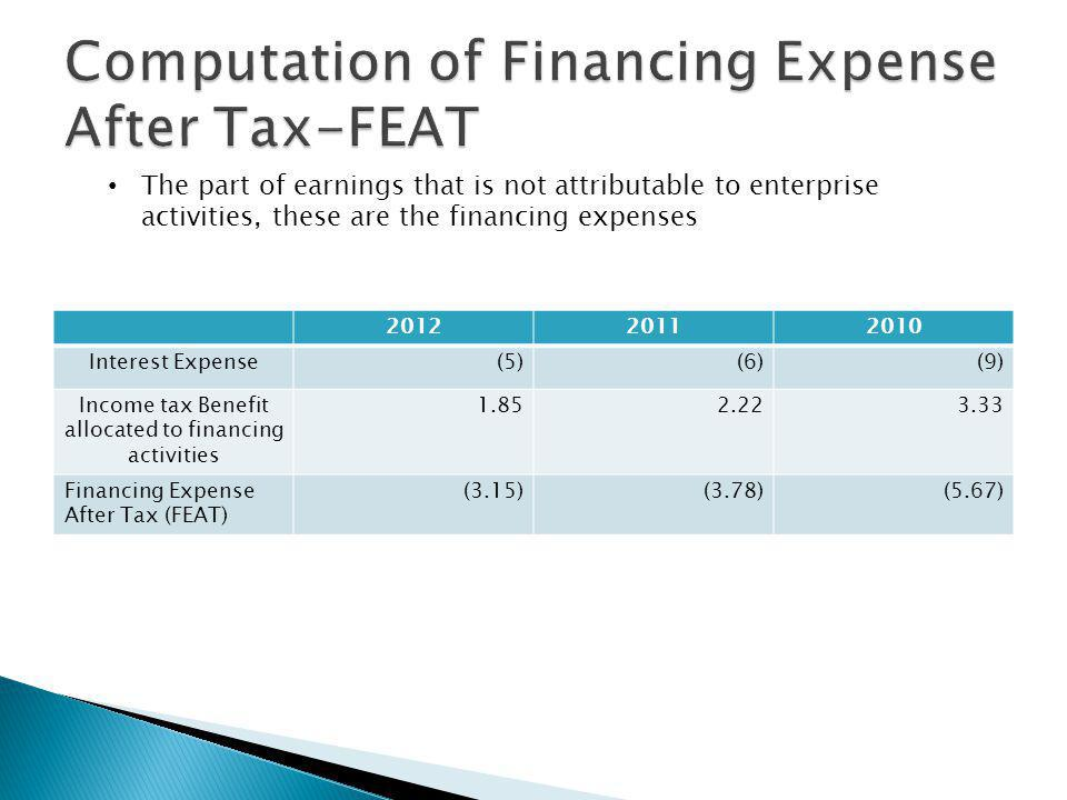 201220112010 Interest Expense(5)(6)(9) Income tax Benefit allocated to financing activities 1.852.223.33 Financing Expense After Tax (FEAT) (3.15)(3.78)(5.67) The part of earnings that is not attributable to enterprise activities, these are the financing expenses