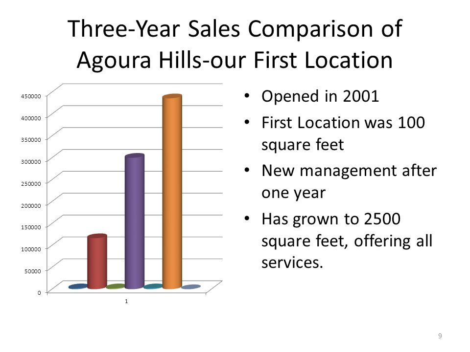 Three-Year Sales Comparison of Agoura Hills-our First Location Opened in 2001 First Location was 100 square feet New management after one year Has grown to 2500 square feet, offering all services.