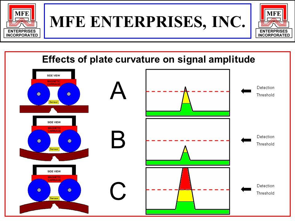 Effects of plate curvature on signal amplitude Detection Threshold Detection Threshold Detection Threshold A B C MFE ENTERPRISES, INC.