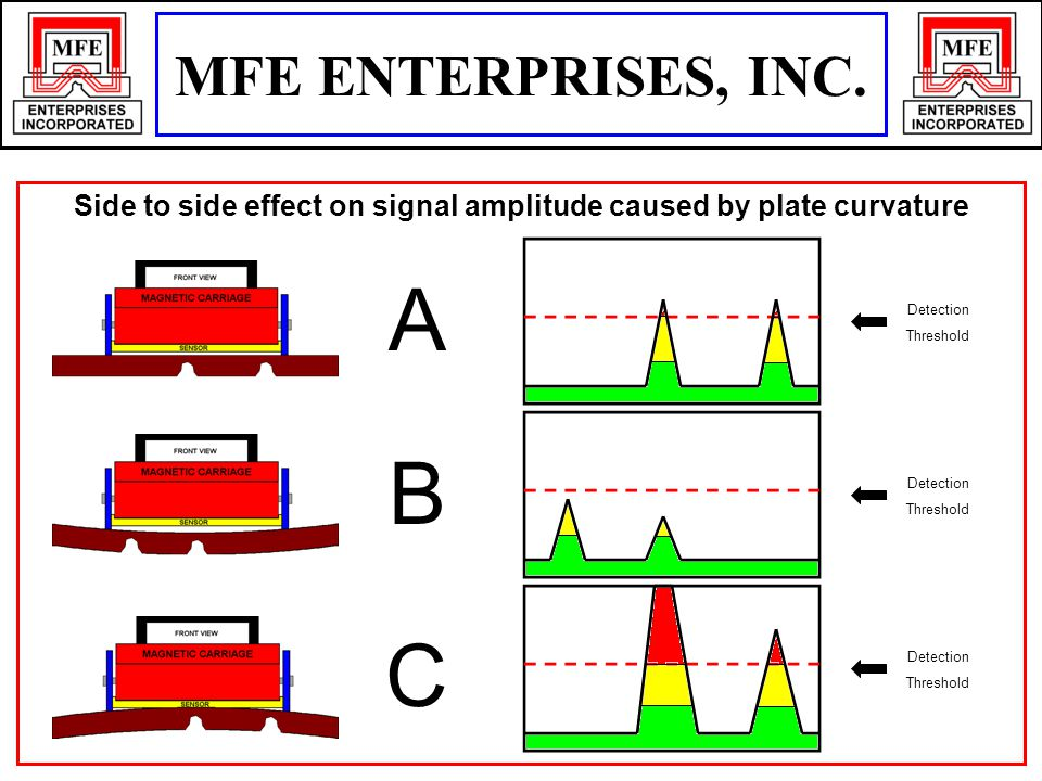 Side to side effect on signal amplitude caused by plate curvature Detection Threshold Detection Threshold Detection Threshold A B C MFE ENTERPRISES, I
