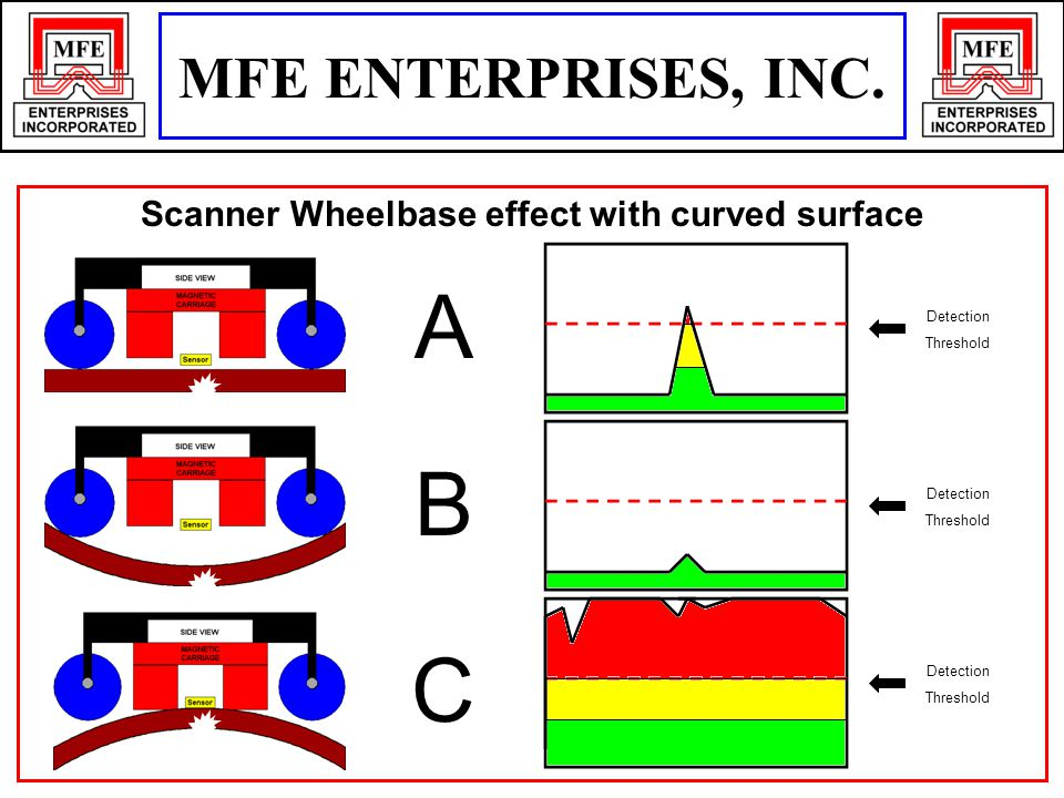 Scanner Wheelbase effect with curved surface Detection Threshold Detection Threshold Detection Threshold A B C MFE ENTERPRISES, INC.