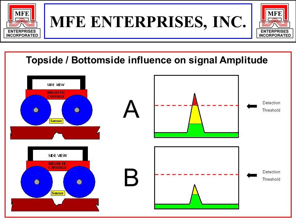 Topside / Bottomside influence on signal Amplitude A B Detection Threshold Detection Threshold MFE ENTERPRISES, INC.