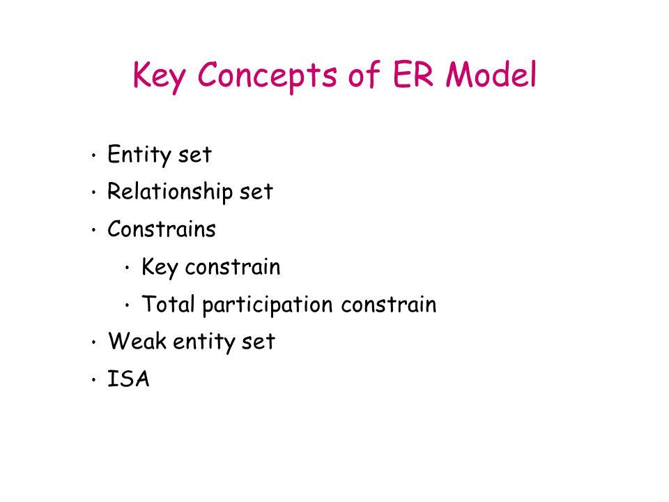 Entity set Relationship set Constrains Key constrain Total participation constrain Weak entity set ISA Key Concepts of ER Model
