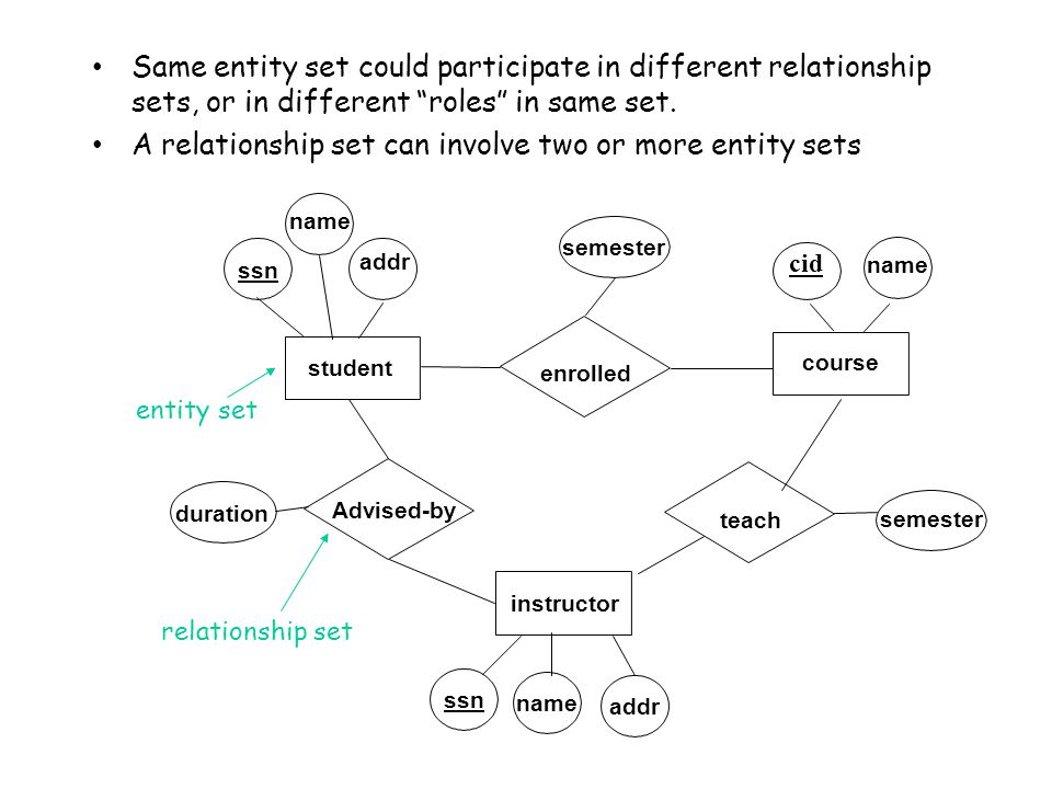 Same entity set could participate in different relationship sets, or in different roles in same set.