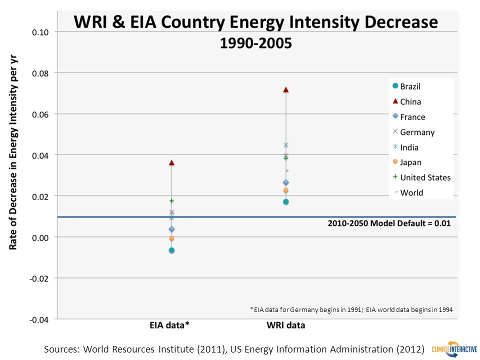 *EIA data for Germany begins in 1991; EIA world data begins in 1994