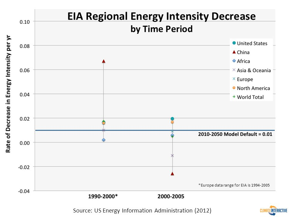 Source: US Energy Information Administration (2012) *Europe data range for EIA is 1994-2005