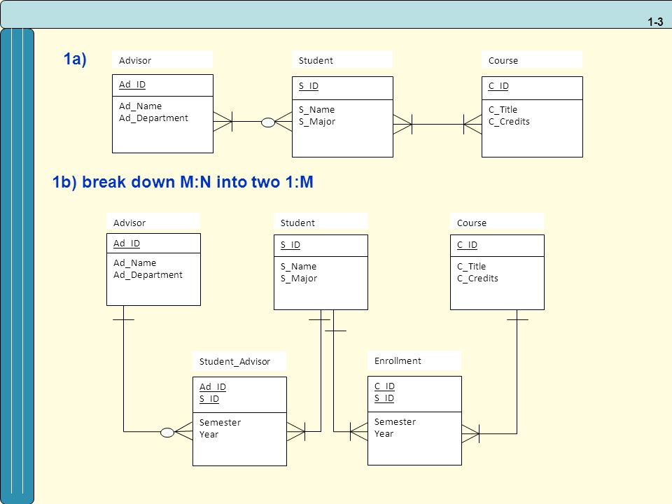 1-4 2.Data Modeling (Project – Employee) A company has a number of employees.