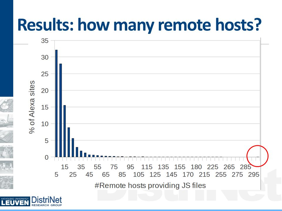 DistriNet Results: how many remote hosts