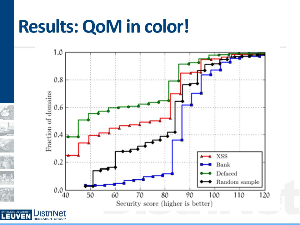 DistriNet Results: QoM in color!