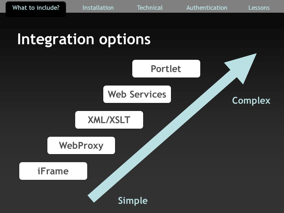 Integration options Simple Complex Web Services Portlet XML/XSLT WebProxy iFrame AuthenticationTechnicalInstallationWhat to include Lessons