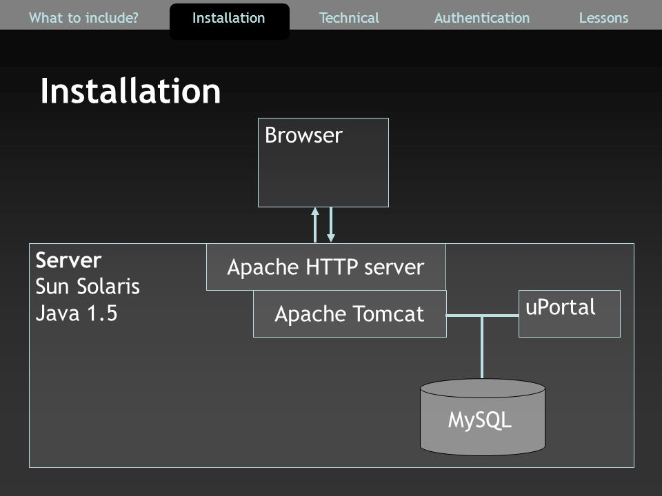 Installation AuthenticationTechnicalInstallationWhat to include?Lessons Server Sun Solaris Java 1.5 MySQL uPortal Apache HTTP server Browser Apache To