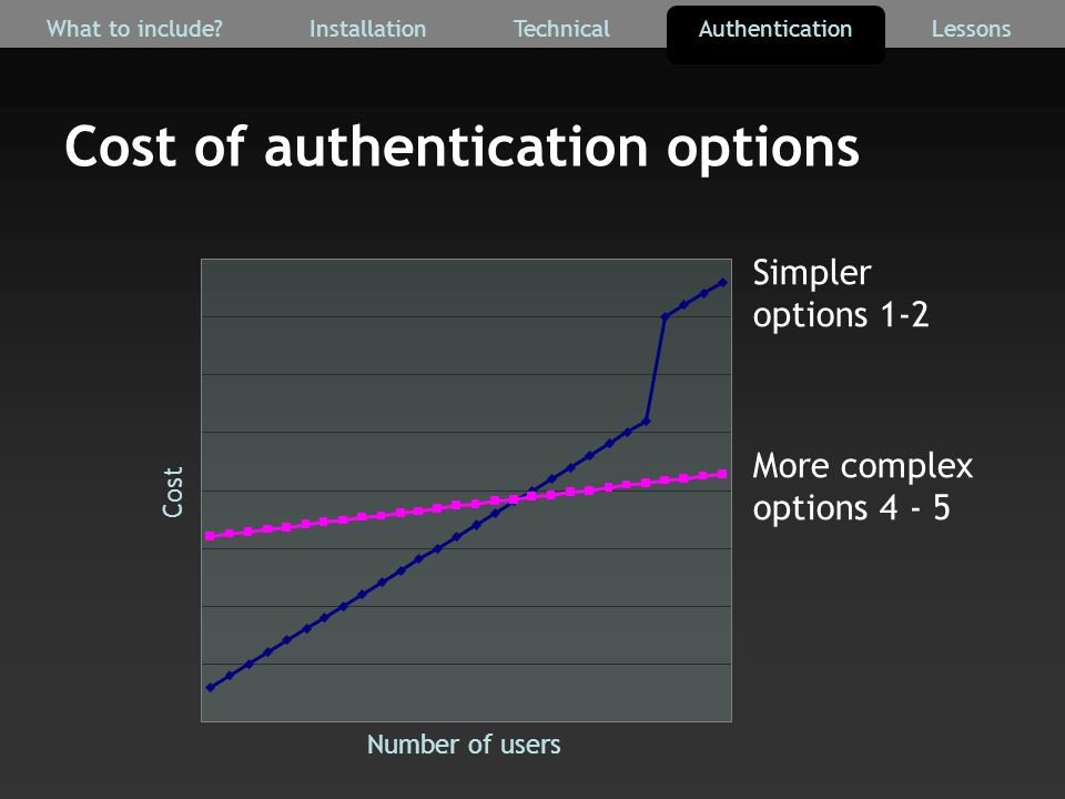 Number of users Cost Simpler options 1-2 More complex options 4 - 5 Cost of authentication options AuthenticationTechnicalInstallationWhat to include Lessons