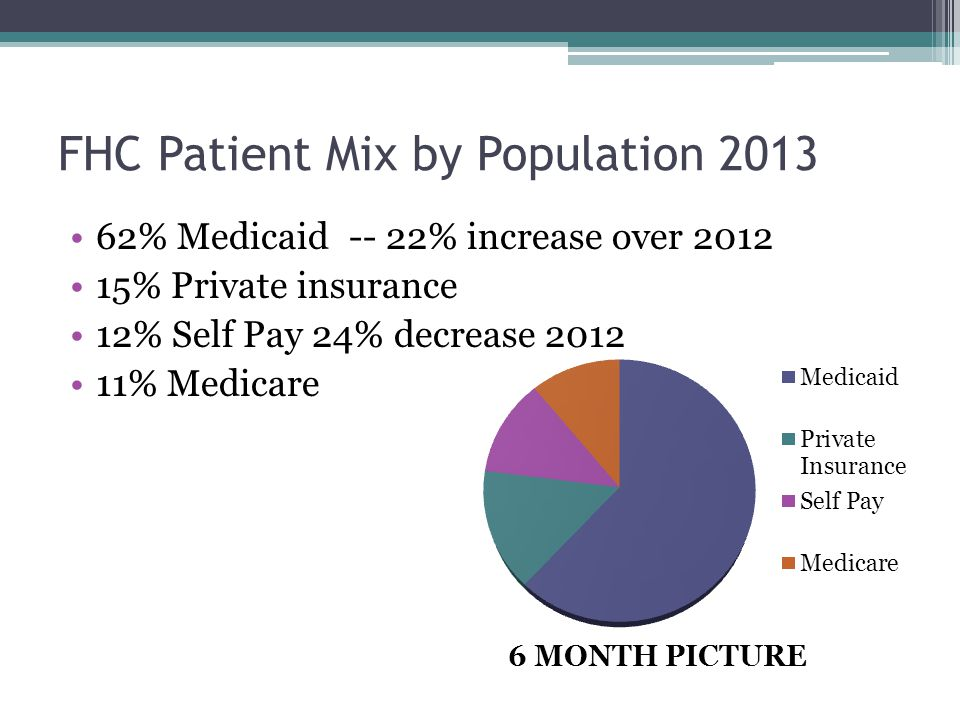 FHC Patient Mix by Population % Medicaid -- 22% increase over % Private insurance 12% Self Pay 24% decrease % Medicare