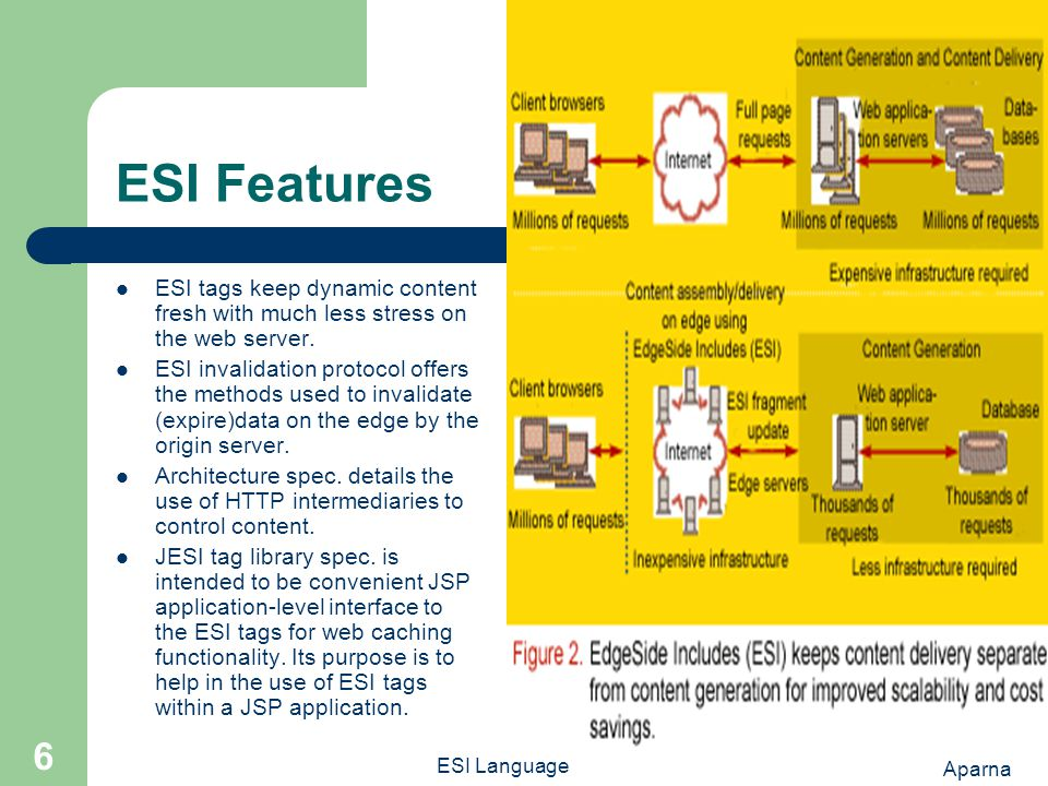 Aparna ESI Language 6 ESI Features ESI tags keep dynamic content fresh with much less stress on the web server.