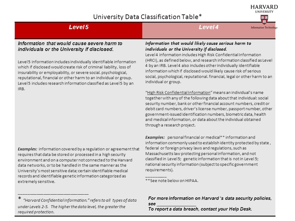 University Data Classification Table* Level 5Level 4 Information that would cause severe harm to individuals or the University if disclosed.