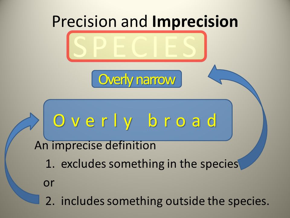 Precision and Imprecision Overly narrow Overly broad SPECIES An imprecise definition 1.