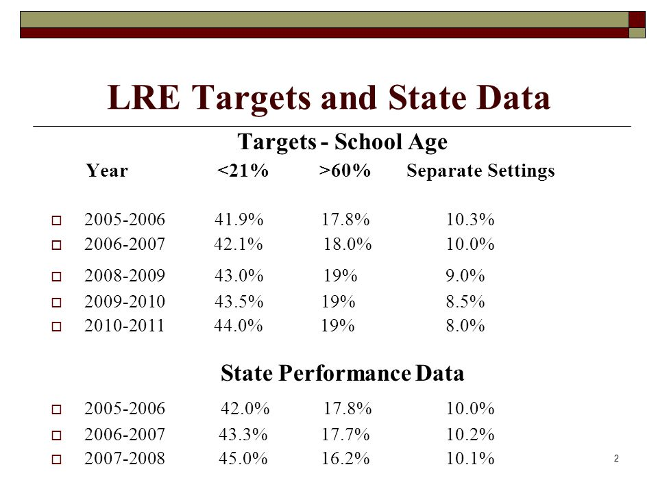 2 LRE Targets and State Data Targets - School Age Year 60% Separate Settings  2005-2006 41.9% 17.8% 10.3%  2006-2007 42.1% 18.0% 10.0%  2008-2009 4
