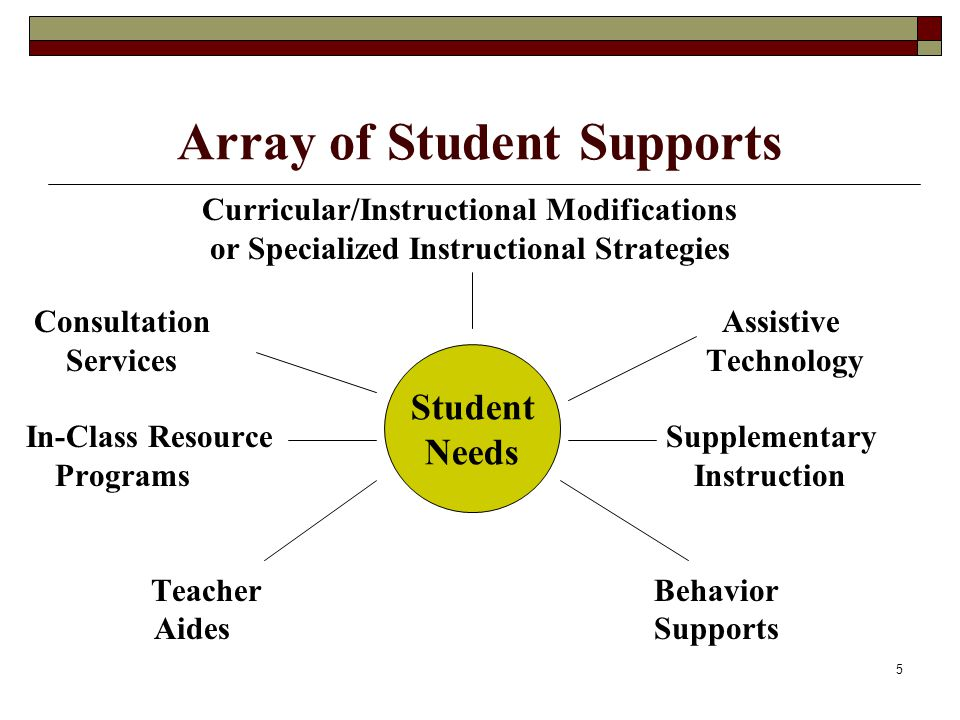 26 Support Behavior Supports