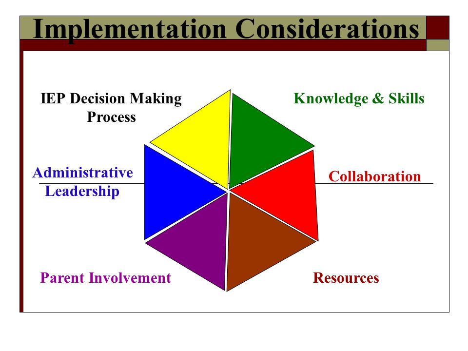 Resources Collaboration Parent Involvement Administrative Leadership IEP Decision Making Process Knowledge & Skills Implementation Considerations