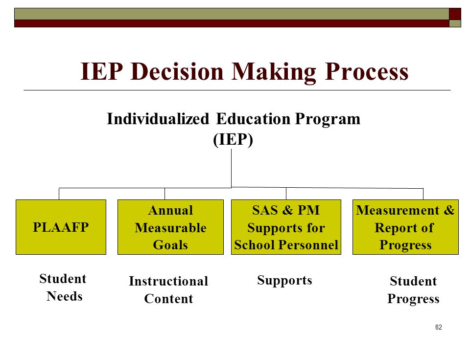 82 IEP Decision Making Process SAS & PM Supports for School Personnel Student Progress PLAAFP Annual Measurable Goals Measurement & Report of Progress