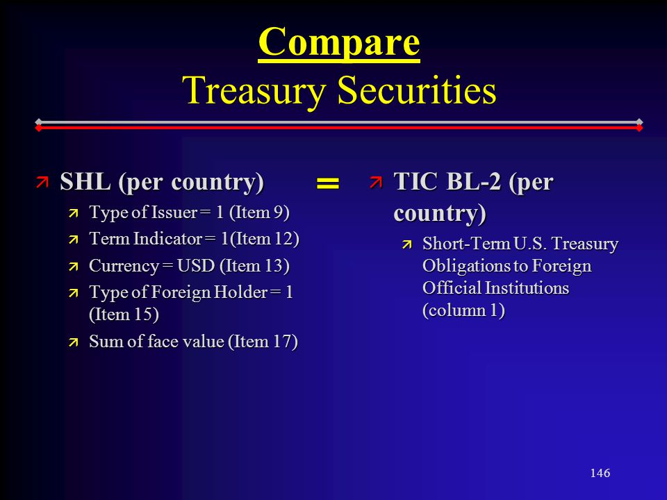 146 Compare Treasury Securities ä SHL (per country) ä Type of Issuer = 1 (Item 9) ä Term Indicator = 1(Item 12) ä Currency = USD (Item 13) ä Type of Foreign Holder = 1 (Item 15) ä Sum of face value (Item 17) ä TIC BL-2 (per country) ä Short-Term U.S.