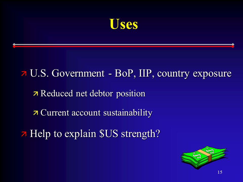 15 Uses ä U.S.