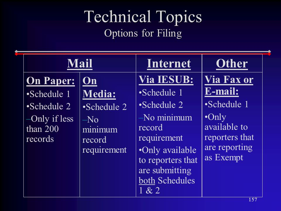 157 Technical Topics Options for Filing MailInternet On Media: Schedule 2 –No minimum record requirement Via IESUB: Schedule 1 Schedule 2 –No minimum record requirement Only available to reporters that are submitting both Schedules 1 & 2 On Paper: Schedule 1 Schedule 2 –Only if less than 200 records Other Via Fax or   Schedule 1 Only available to reporters that are reporting as Exempt