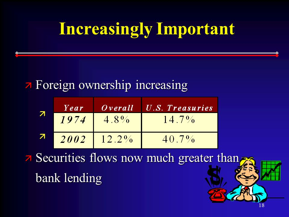 18 Increasingly Important ä Foreign ownership increasing ä D ä Securities flows now much greater than bank lending