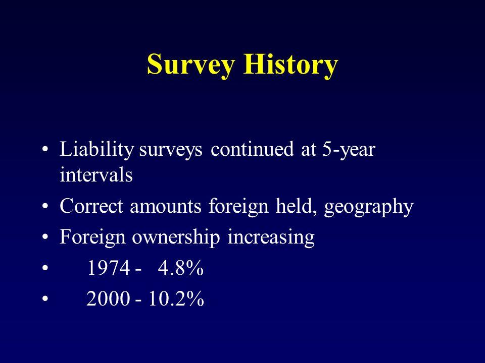 Who Must Report U.S.- Resident Custodians U.S.- Resident Investors