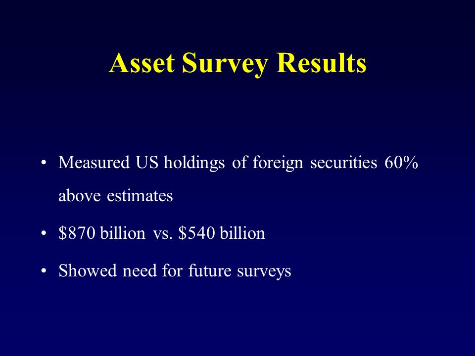 Asset Survey Results Measured US holdings of foreign securities 60% above estimates $870 billion vs.